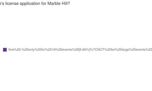 What do you think of English Heritage's license application for Marble Hill?